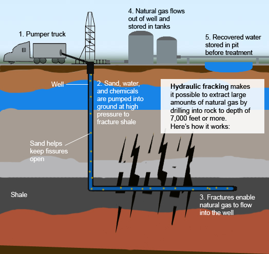how oil drilling works essay